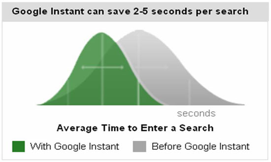 Google Instant Time Saving